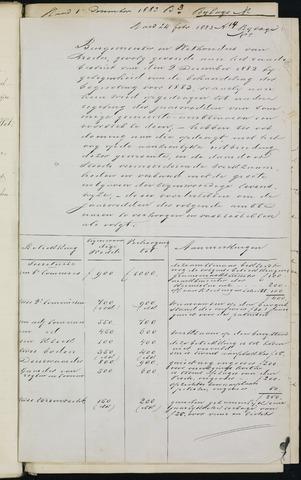 Breda - Bijlagen bij de notulen van de gemeenteraad 1883