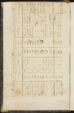 Teteringen - Notulen en bijlagen van de gemeenteraad 1841