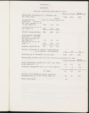 Ginneken en Bavel - Verslagen van de toestand van de gemeente 1910