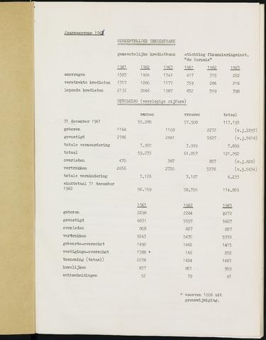 Breda - Bijlagen bij de notulen van de gemeenteraad 1964