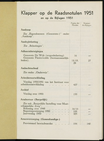 Breda - Indexen op de notulen van de gemeenteraad 1951-01-01