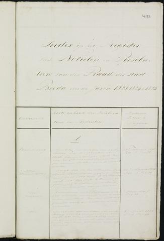 Breda - Indexen op de notulen van de gemeenteraad 1823-01-01