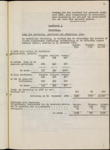 Breda - Verslagen van de toestand van de gemeente 1862-01-01