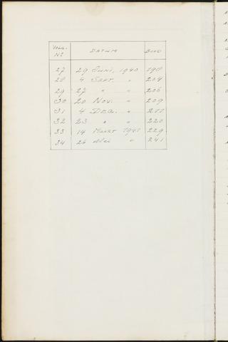 Princenhage - Indexen op de notulen van de gemeenteraad 1937
