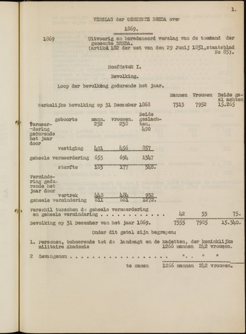 Breda - Verslagen van de toestand van de gemeente 1869