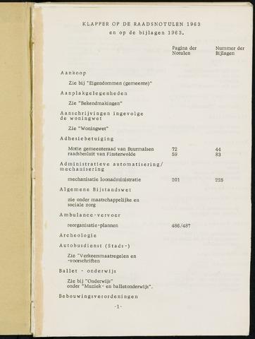 Breda - Indexen op de notulen van de gemeenteraad 1963-01-01