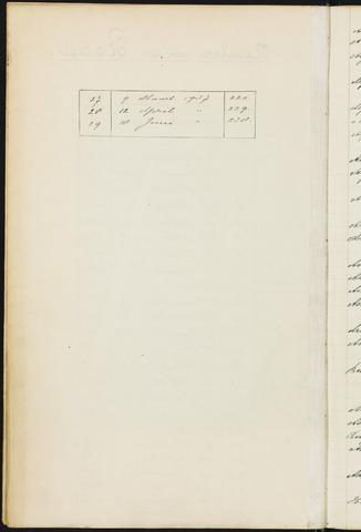 Princenhage - Indexen op de notulen van de gemeenteraad 1934-01-01