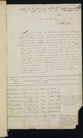 Breda - Bijlagen bij de notulen van de gemeenteraad 1873-01-01