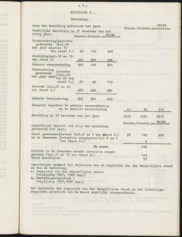 Ginneken en Bavel - Verslagen van de toestand van de gemeente 1905