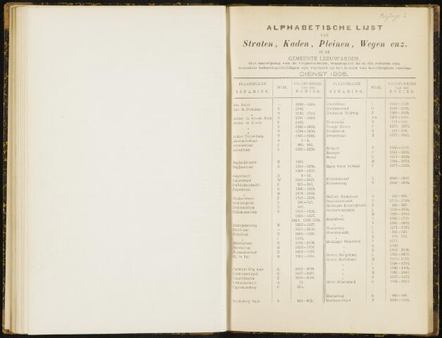 Raadsverslagen van de gemeente Leeuwarden, 1865-2007 (Bijlagen) 1895-01-01