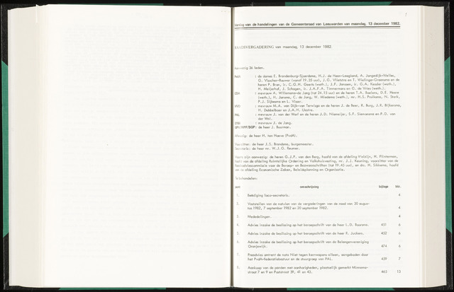 Raadsverslagen van de gemeente Leeuwarden, 1865-2007 (Notulen) 1982-12-13