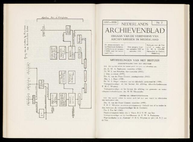 Nederlandsch Archievenblad 1958
