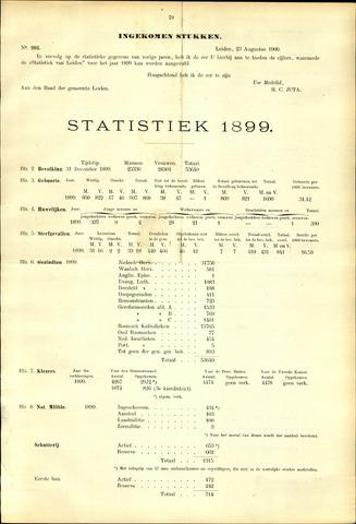 Handelingen van de Raad 1900-08-23