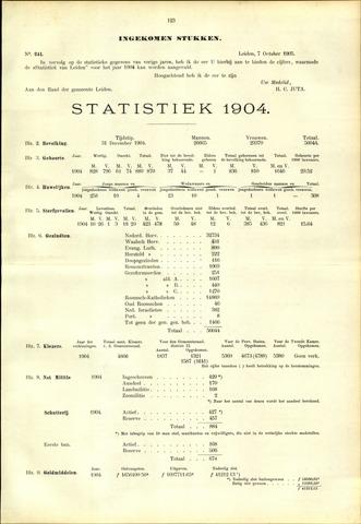 Handelingen van de Raad 1905-10-07
