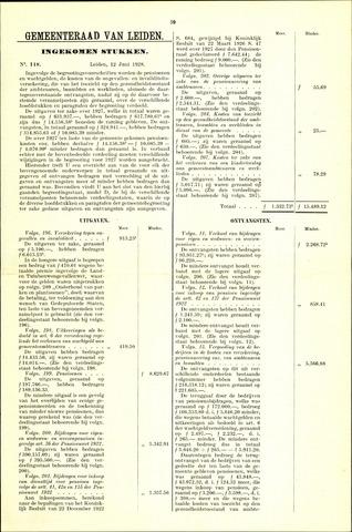 Handelingen van de Raad 1928-06-12