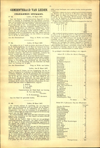 Handelingen van de Raad 1897-03-19