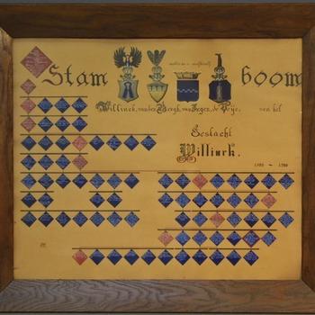Stamboom Willinck, van den Bergh, van Ingen, de Veije van het geslacht Willinck.