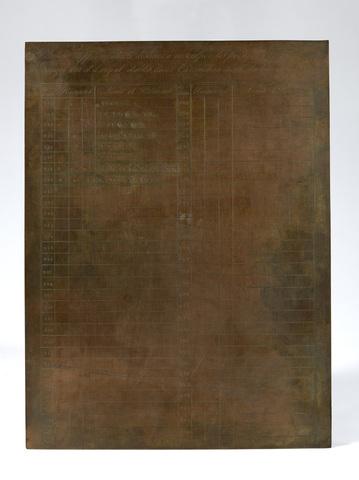 Planche supplémentaire destinée à insculper les poinçons des Fabricants d'ouvrages d'or et d'argent, établis dans l' arrondissement du bureau de Gand