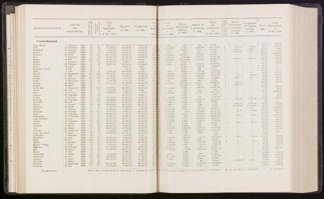 Statistiek aangesloten banken CCB 1906