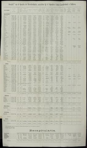 Statistiek aangesloten banken CCB 1903