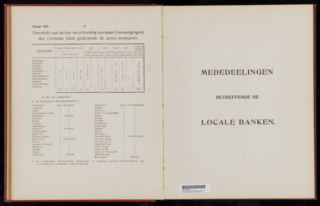Mededelingen lokale banken CCRB 1905-12-31