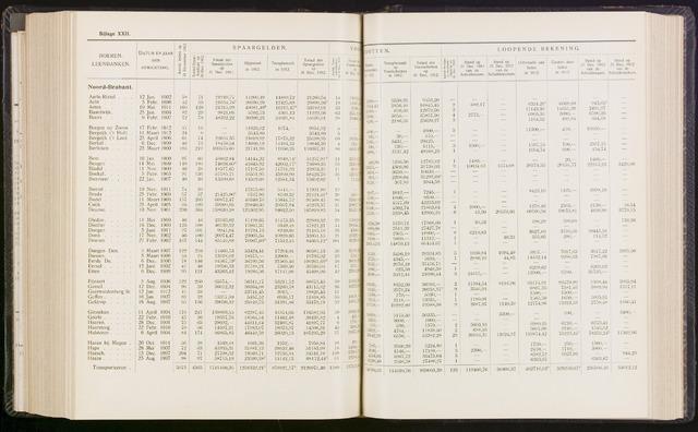 Statistiek aangesloten banken CCB 1912