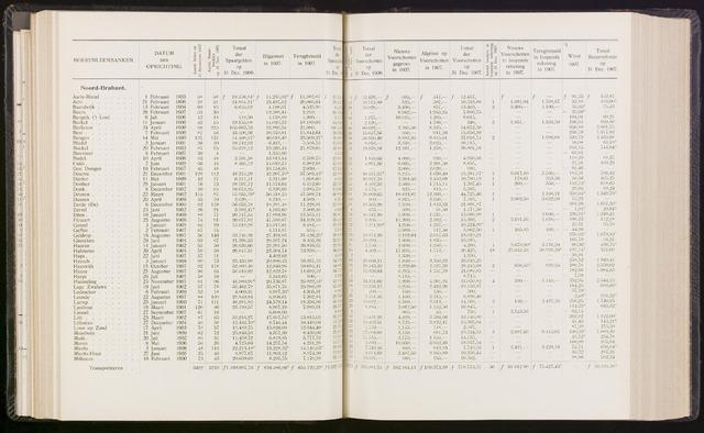 Statistiek aangesloten banken CCB 1907-12-31