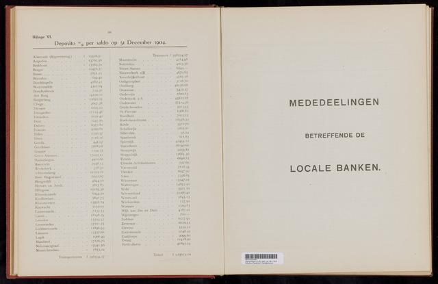 Mededelingen lokale banken CCRB 1904-12-31