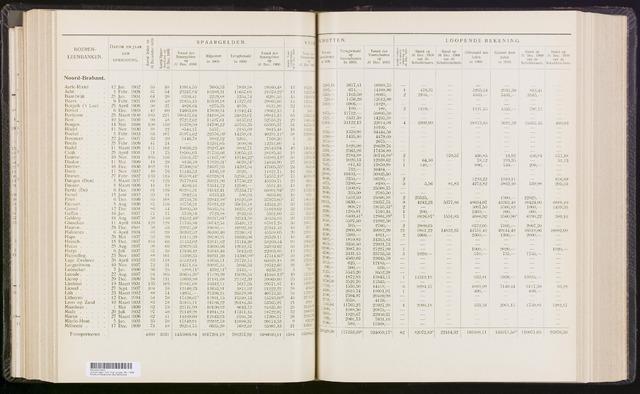 Statistiek aangesloten banken CCB 1909