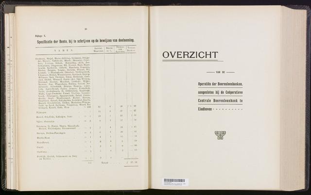 Statistiek aangesloten banken CCB 1904
