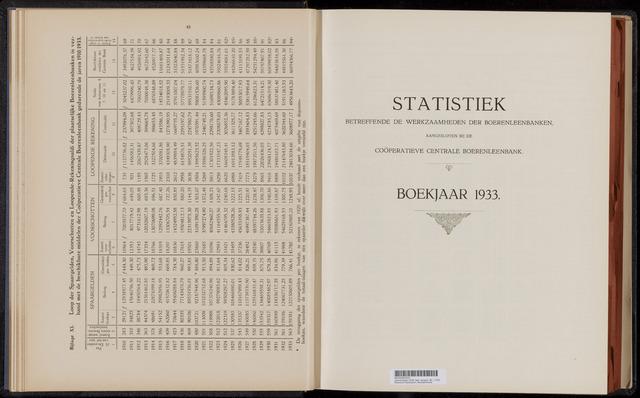 Statistiek aangesloten banken CCB 1933