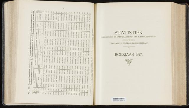 Statistiek aangesloten banken CCB 1927