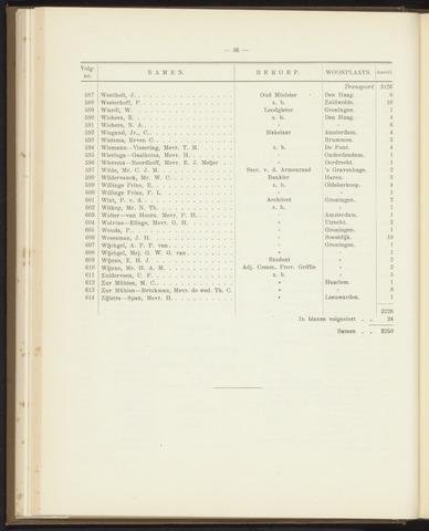 Jaarverslagen Friesch-Groningsche Hypotheekbank / FGH Bank 1923