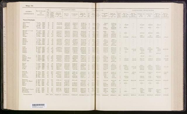 Statistiek aangesloten banken CCB 1911