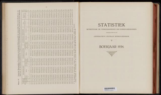 Statistiek aangesloten banken CCB 1934