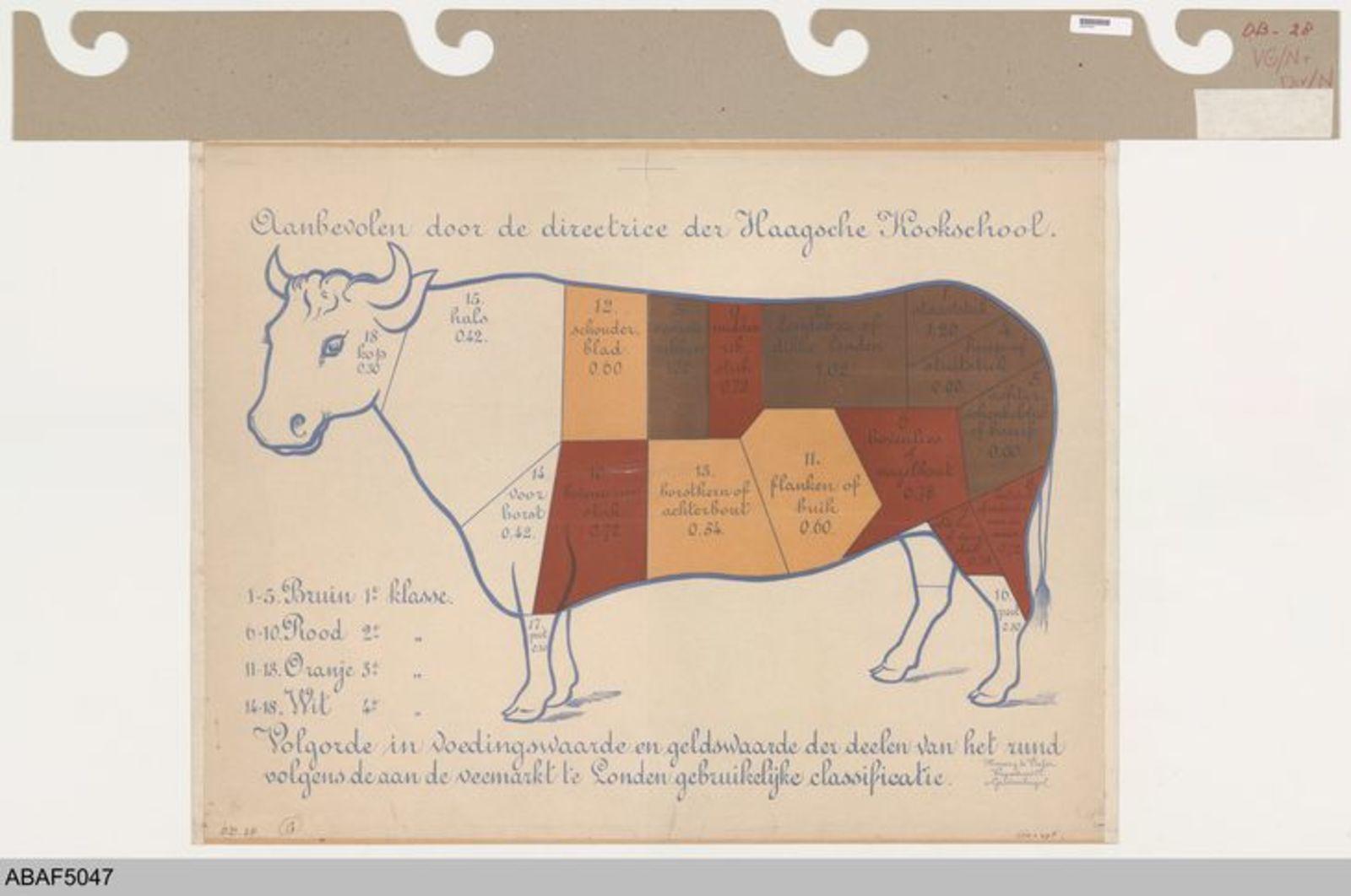 Aanbevolen door de directrice van de Haagsche Kookschool. Volgorde in voedingswaarde en geldswaarde der deelen van het rund volgens de aan de veemarkt te Londen gebruikelijke classificatie.