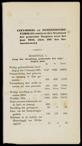 Jaarverslagen gemeente Zutphen 1856-12-31