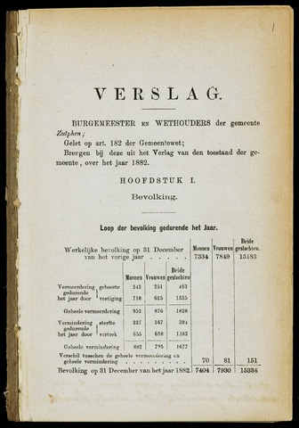 Jaarverslagen gemeente Zutphen (1851-1945) 1882-12-31