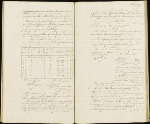 Roosendaal: Notulen gemeenteraad, 1851-1917 1863
