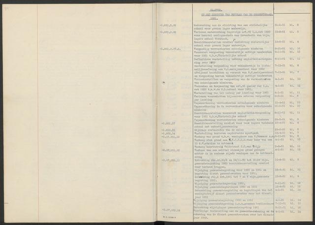 Zundert: Notulen gemeenteraad, 1934-1988 1951-01-01